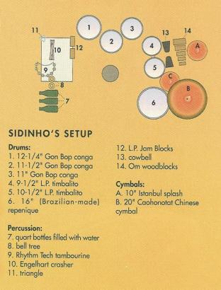 Sidinho Moreira's percussion set up for the Born at the right time tour 1991